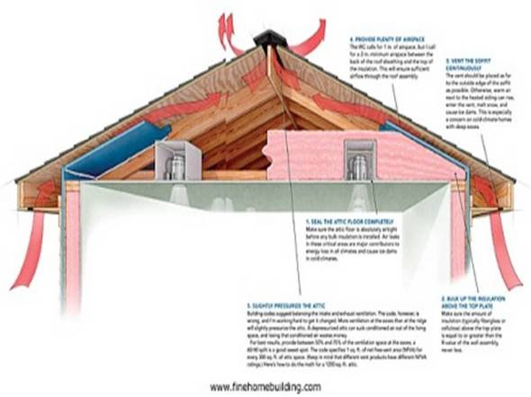 Making your roof last longer hamilton roofing company for Attic air circulation